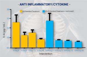 ANTI-INFLAMATORY