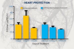 HEART PROTECTION