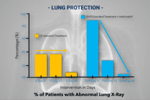 LUNG PROTECTION